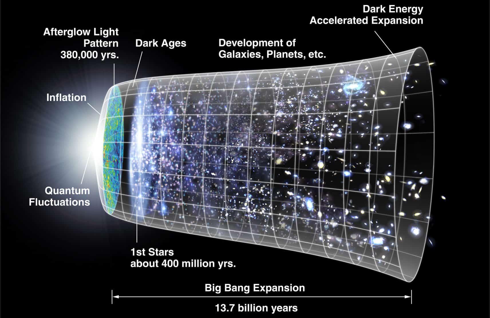 صورة نظرية التضخم الكوني مع د. نضال قسوم